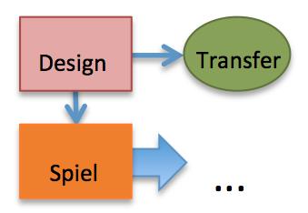 DesignZweiterOrdnung